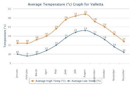 Malta Tempreture chart