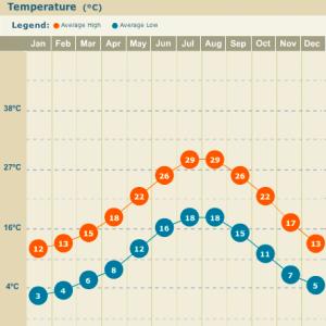 Amalfi Coast Temperature